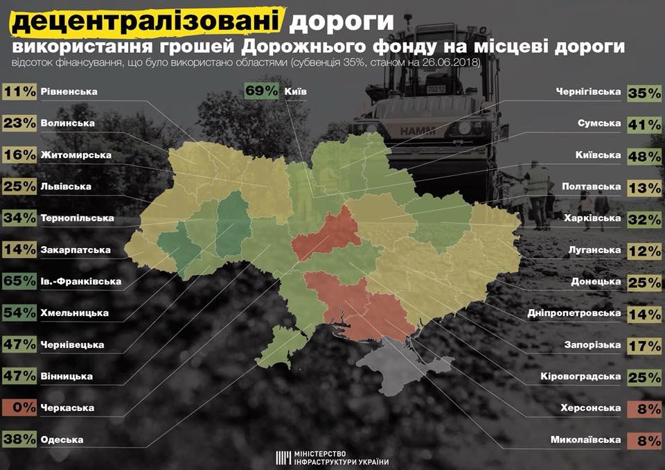 Таблица средств, которые были использованы областями