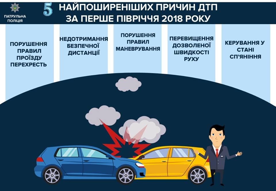 Патрульная Полиция опубликовала самые распространенные причины ДТП в Украине за первые 6 месяцев 2018 года