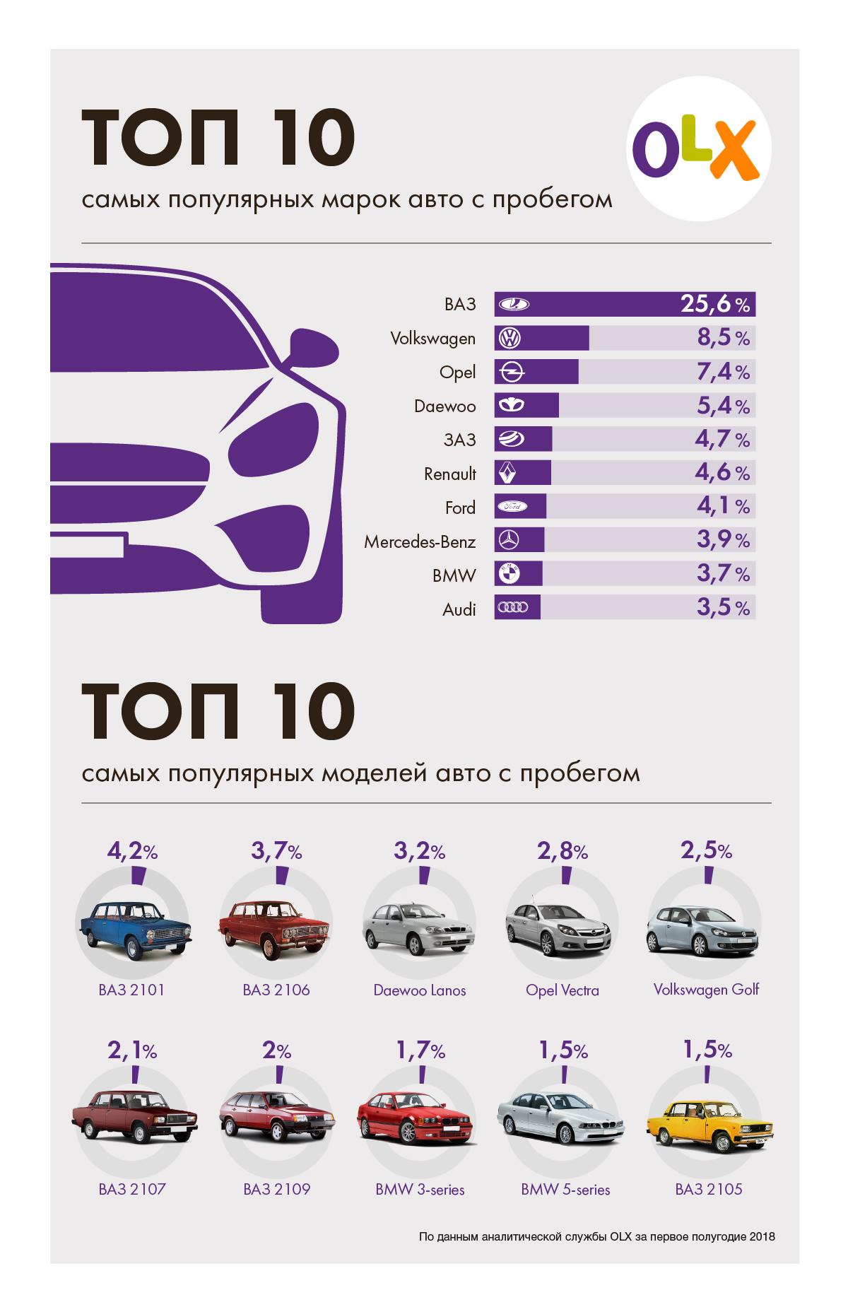 Рейтинг поддержанных автомобилей в Украине