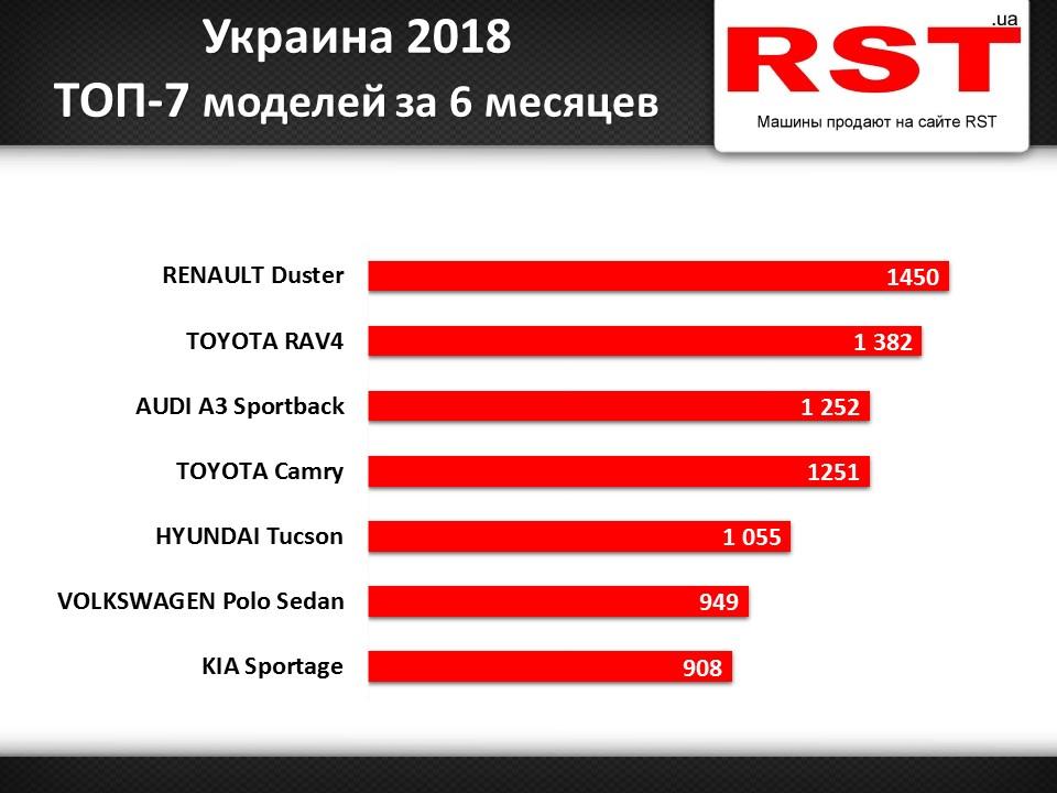 ТОП моделей авто в Украине