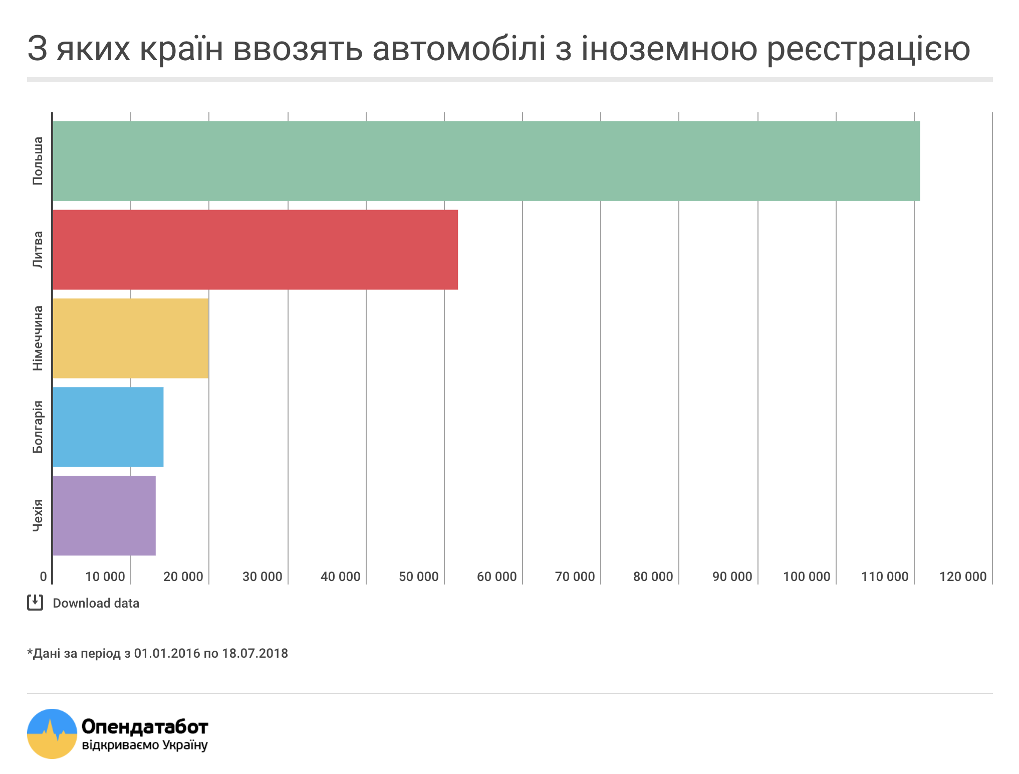 """Рейтинг стран, откуда в Украину ввозят """"евробляхи"""""""
