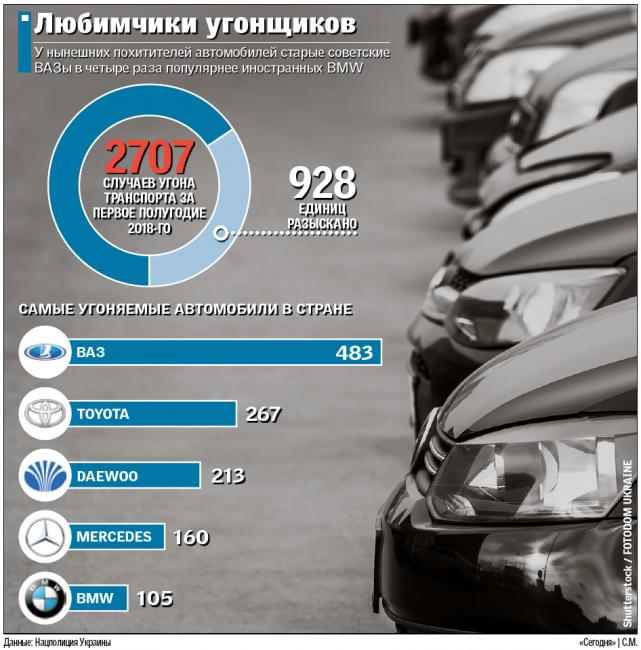Больше всего в Украине угоняют ВАЗ