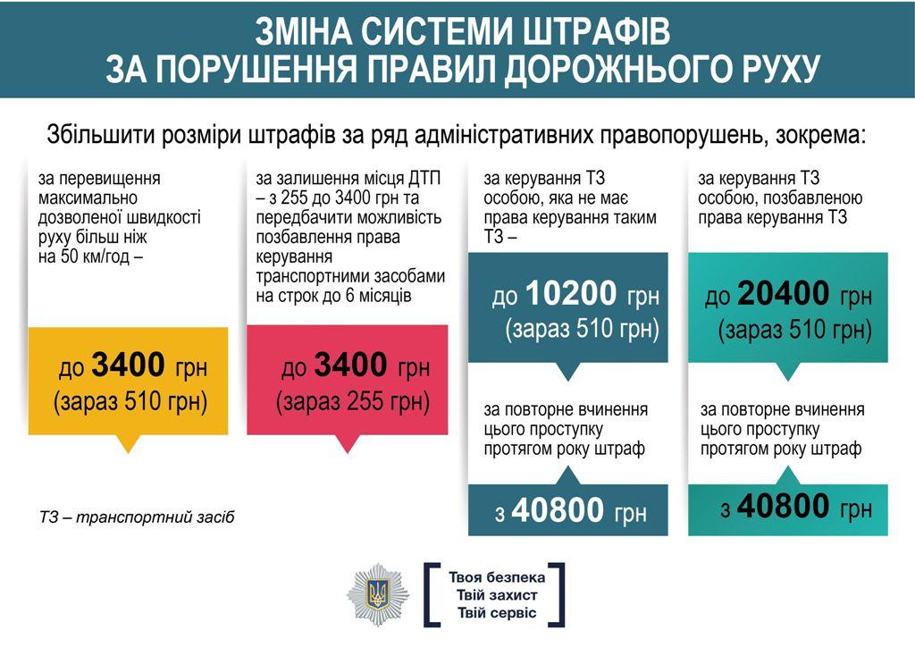 Система штрафов за нарушение ПДД