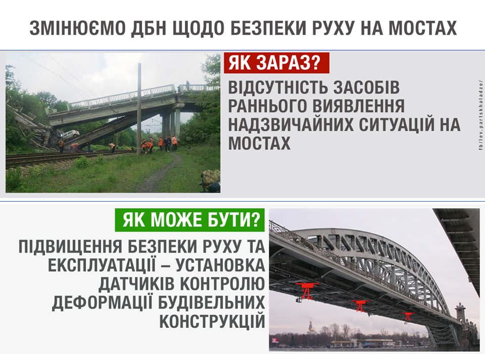 Датчики контроля разрешений на мостах в Украине