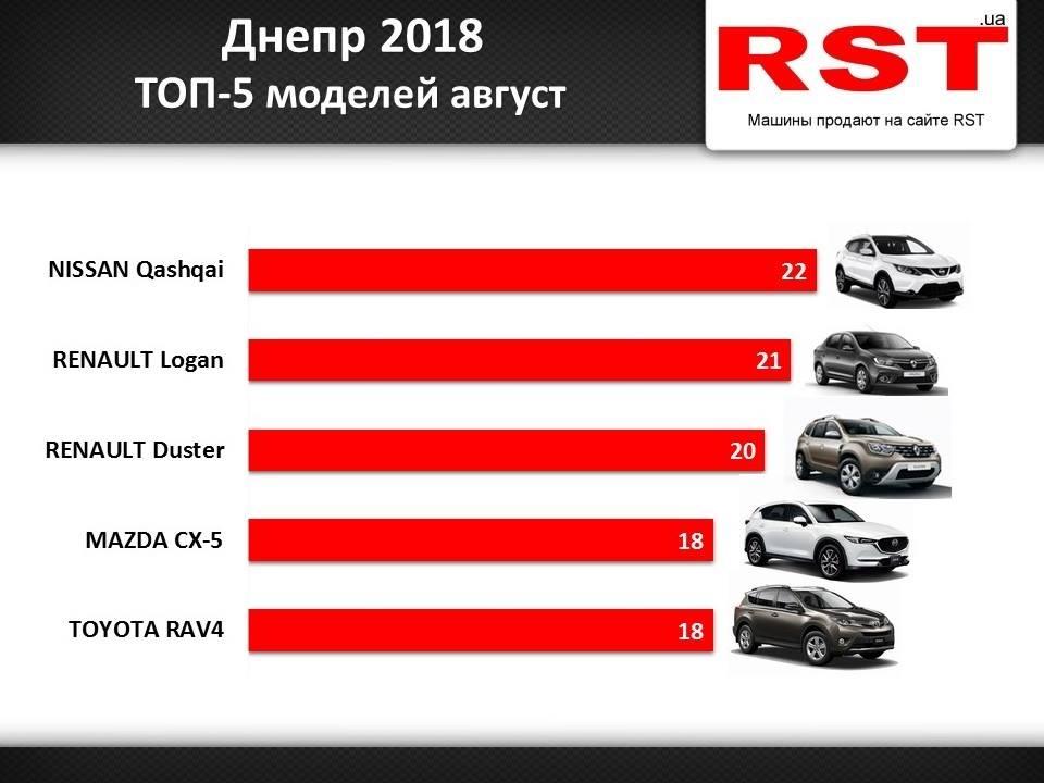 ТОП-5 авто Днепра