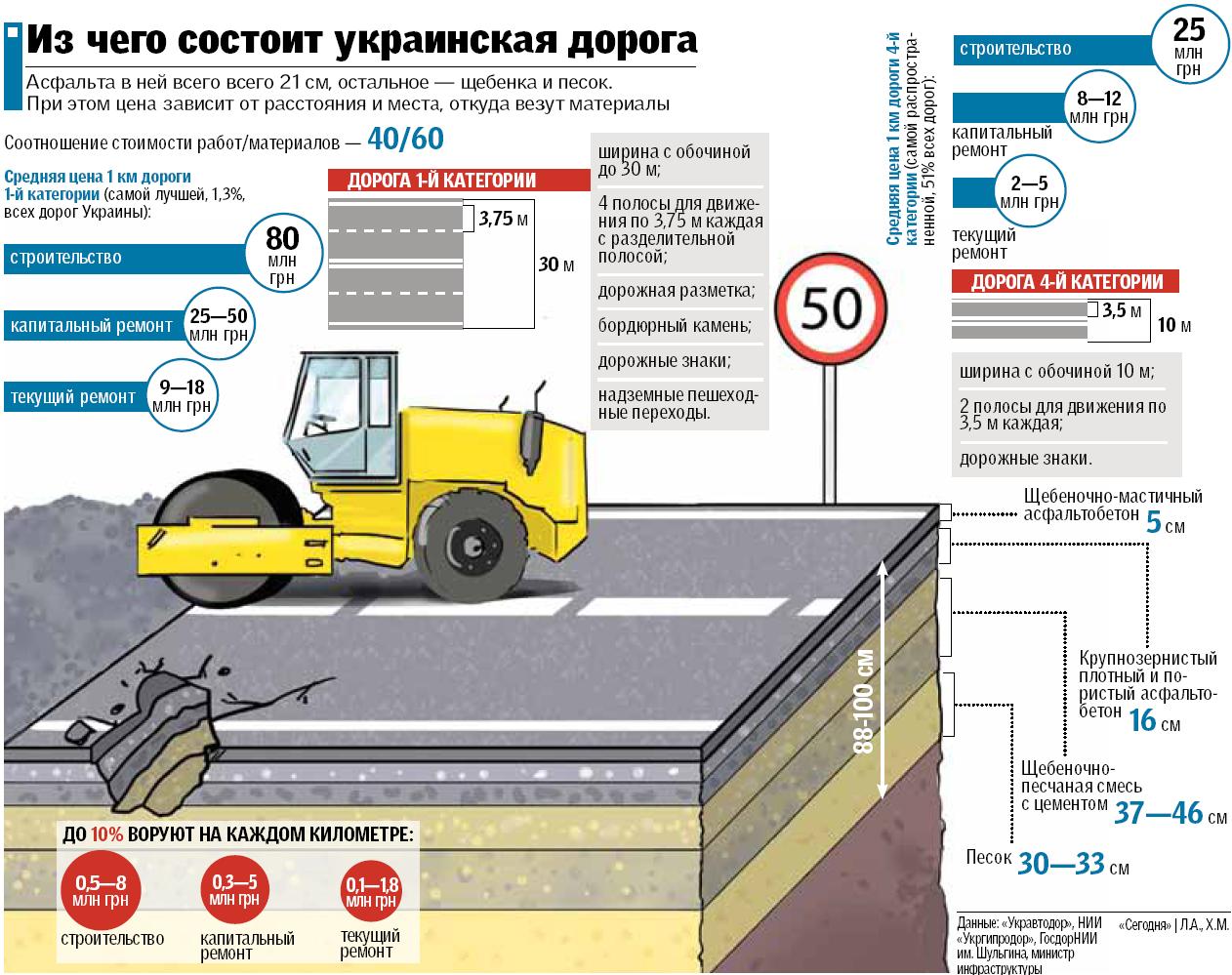 Состав украинских дорог