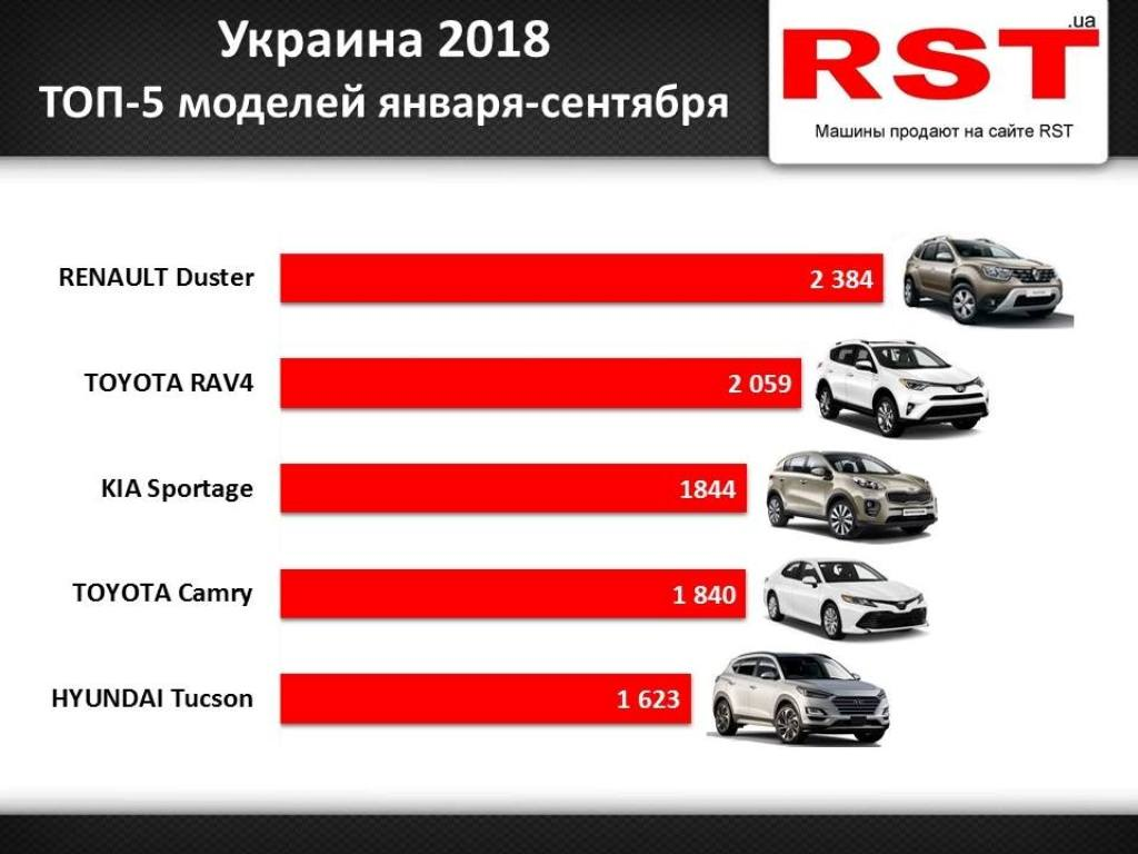 ТОП авто в Украине