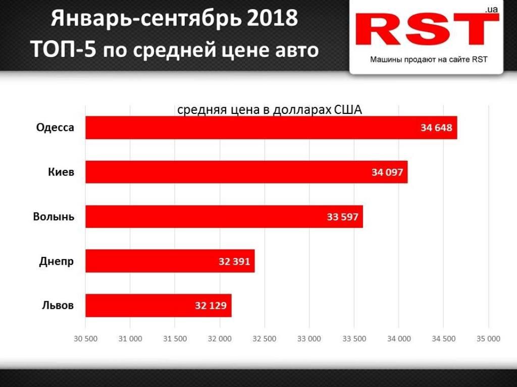 Средняя стоимость авто по регионам