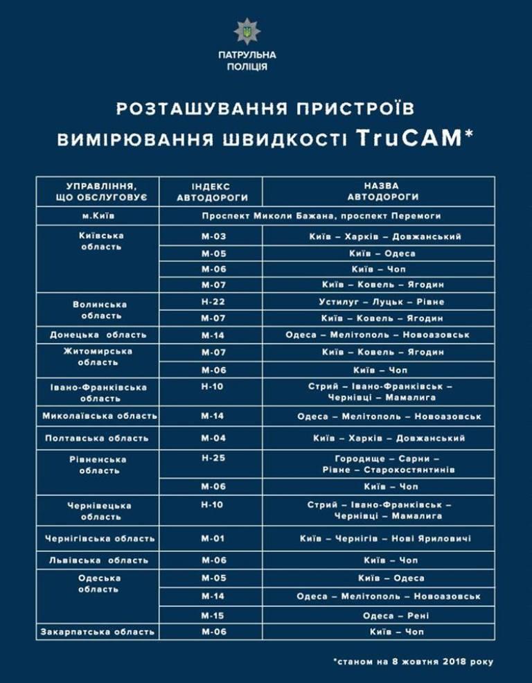 Автодороги Украины, где появятся TruCam
