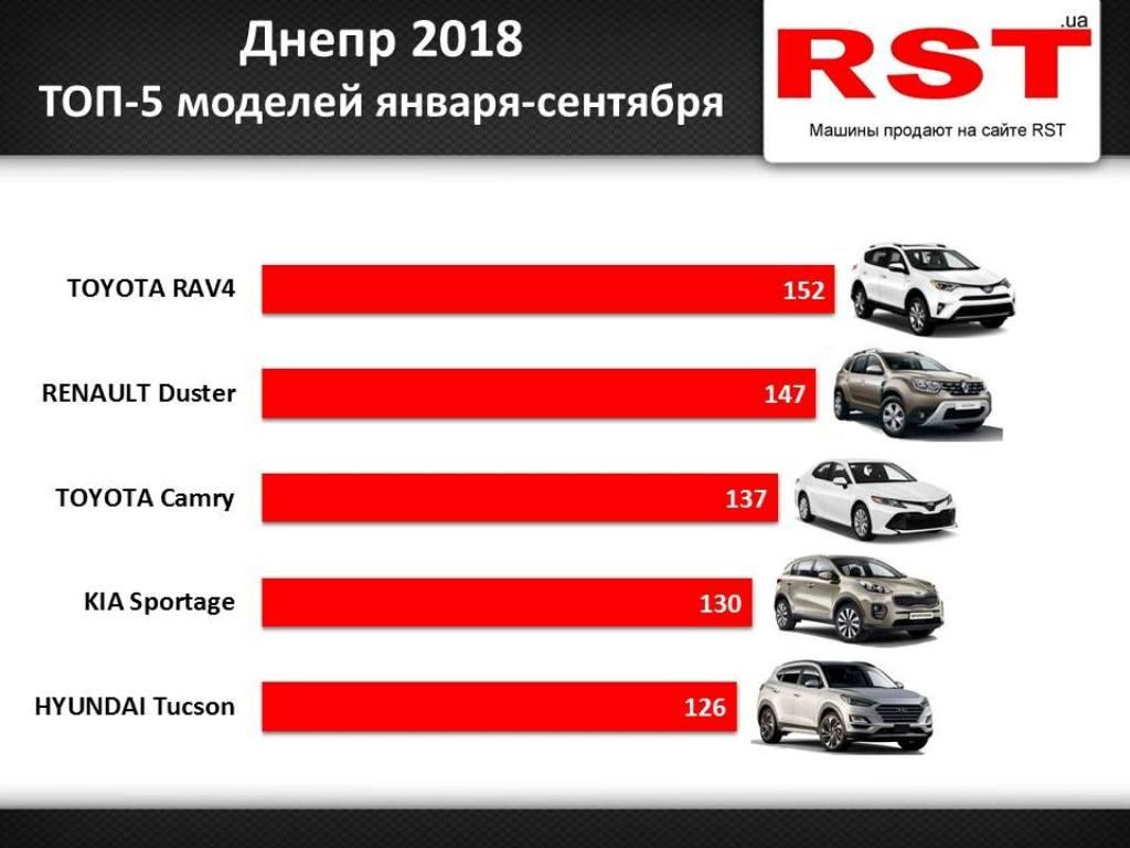Рейтинг продаж авто в Днепре