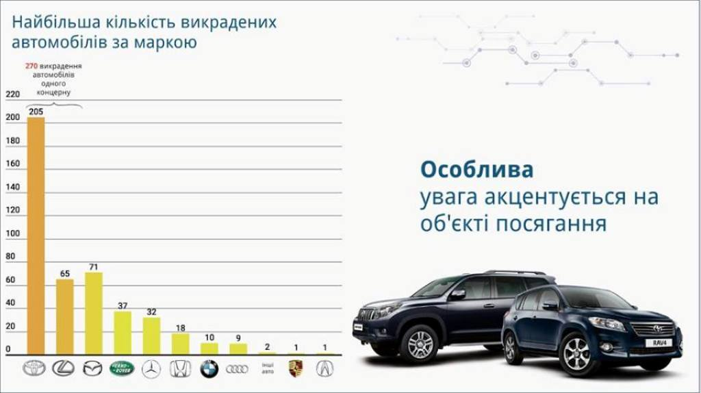 Статистика похищений по маркам авто