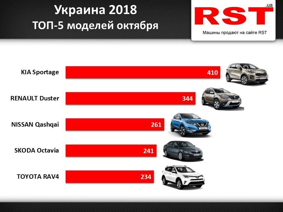ТОП марок новых авто в Украине