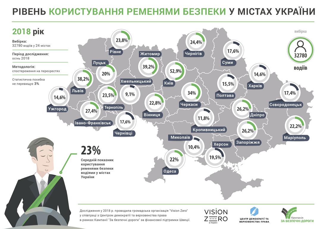 Все больше украинцев начинают пристегиваться ремнем