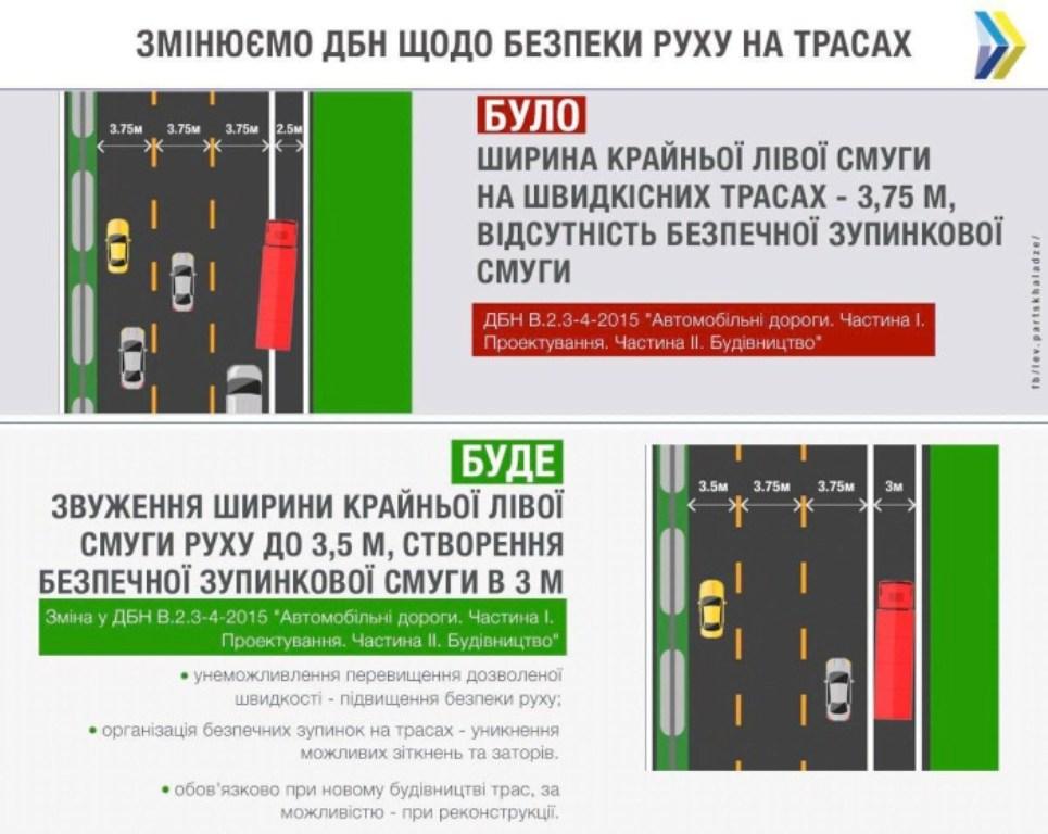 Новые нормы помогут сделать дороги более безопасными