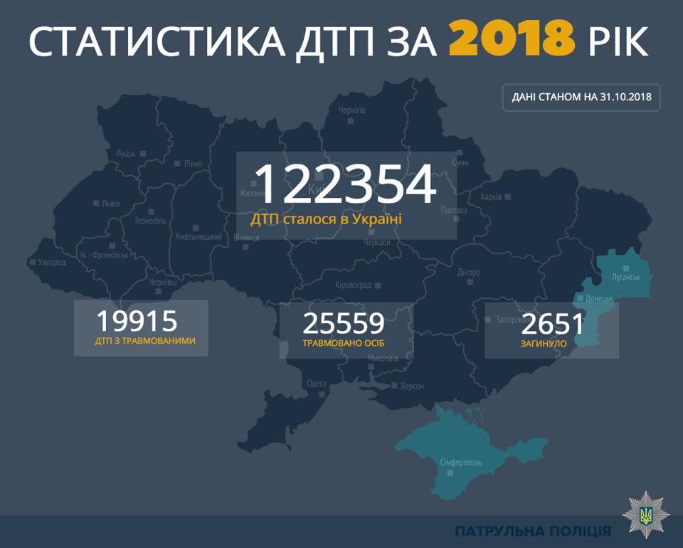 Статистика ДТП за 2018 год