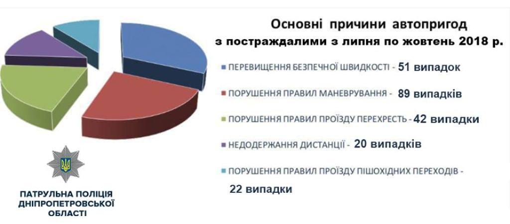 Статистика ДТП с пострадавшими в Днепре