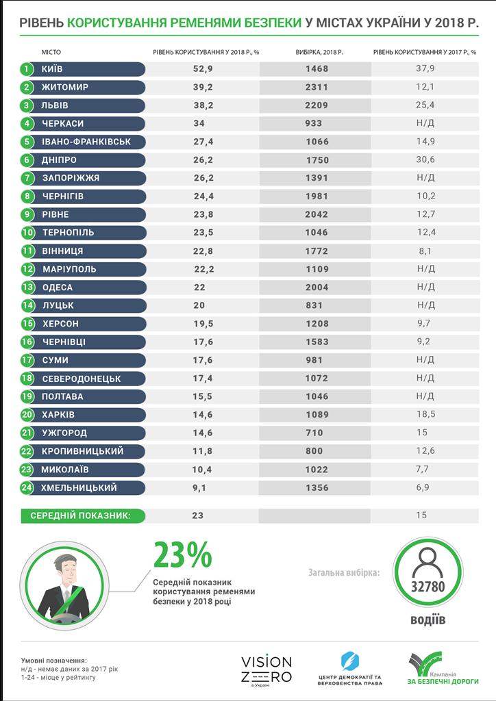 Статистика по городам