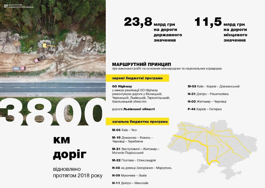 Инфографика по отремонтированным дорогам