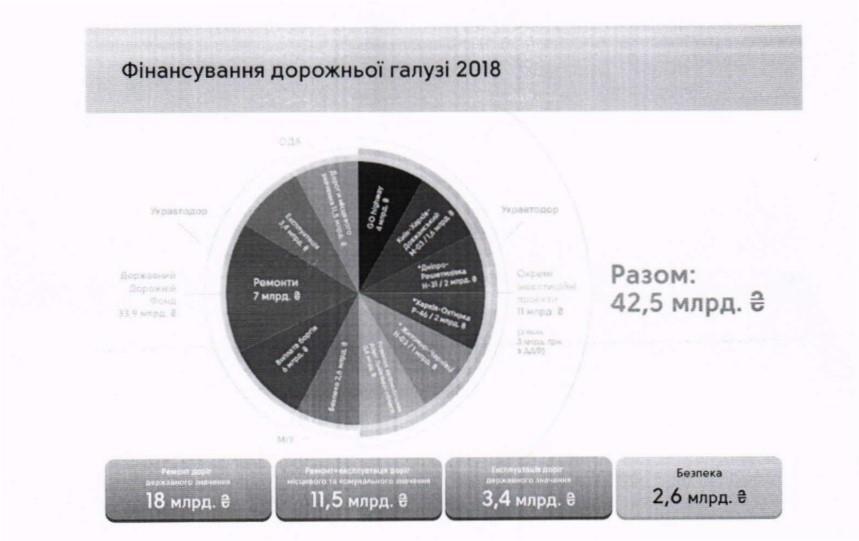 Бюджет на ремонт дорог в 2018 году