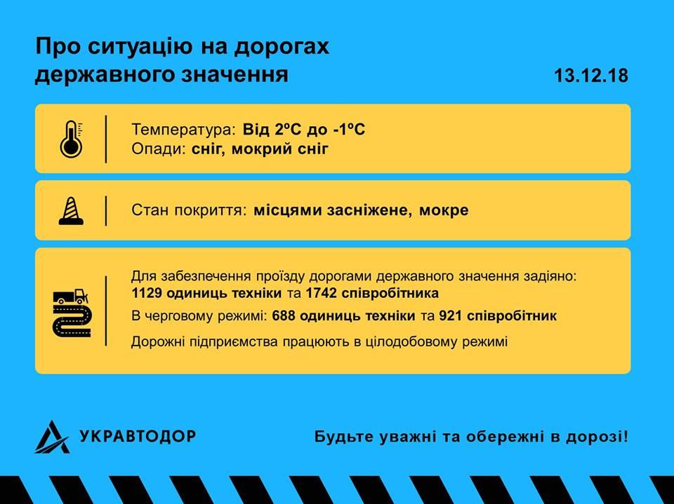 Ситуация на дорогах Украины