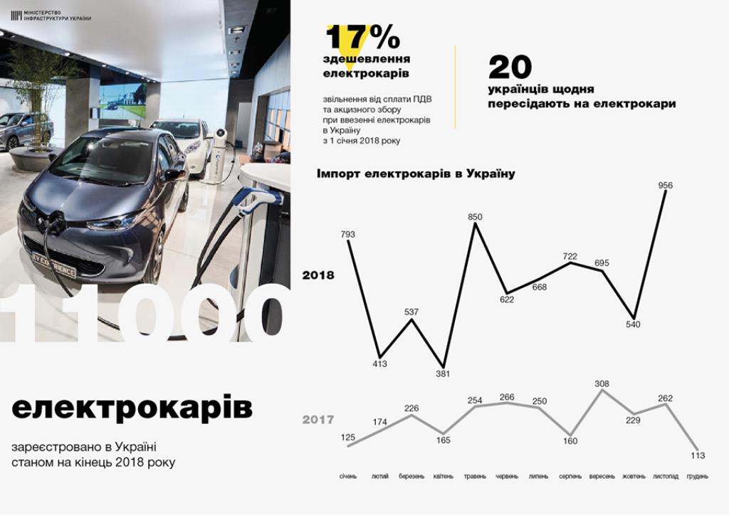 Статистика продаж электрокаров в Украине в 2018 году