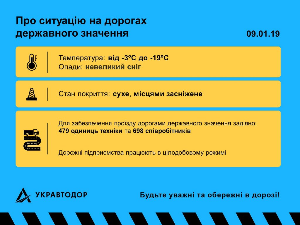 Состояние дорог Украины 9 января