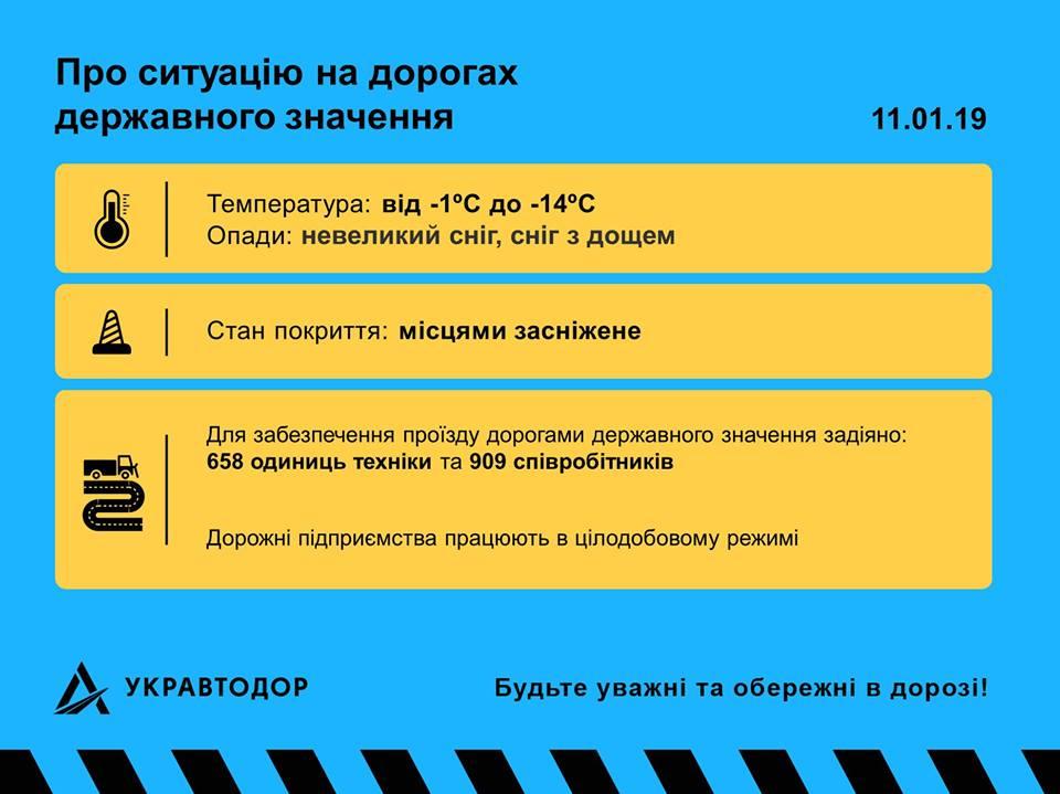 Состояние дорог Украины 11 января