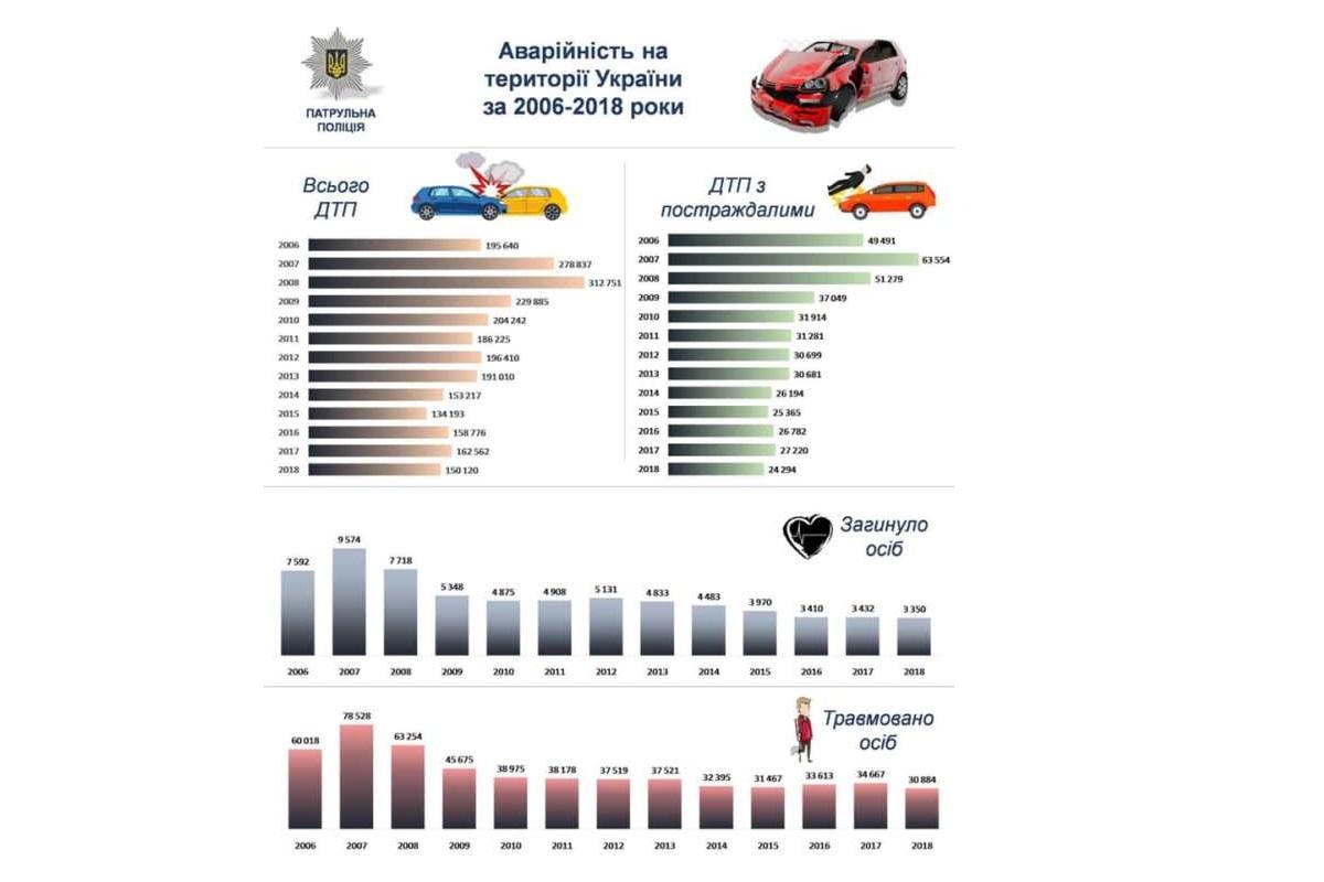 Статистика ДТП за последние 13 лет
