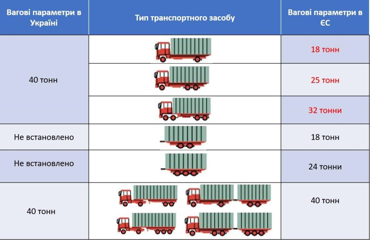 Сравнение европейских и украинских стандартов по типу транспортного средства
