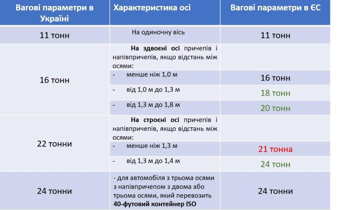 Сравнение европейских и украинских стандартов по типу оси