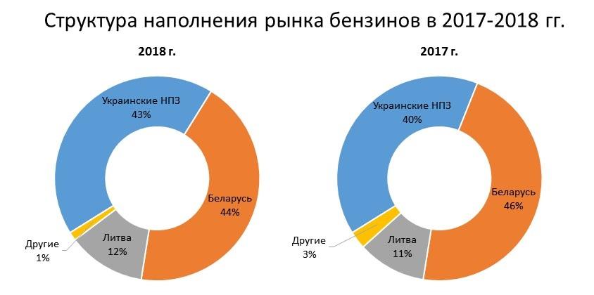 Доля импортного и украинского бензина на рынке в 2017 - 2018 годах