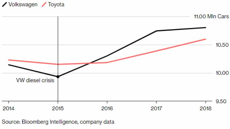 Лидером на мировом рынке автопроизводителей стал концерн Volkswagen