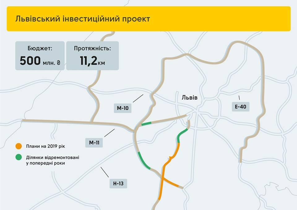 Львовский инвестиционный проект