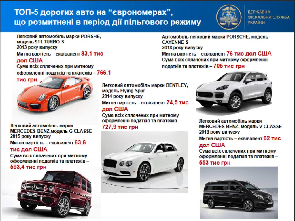"""ТОП-5 самых дорогих растаможенных """"евроблях"""""""