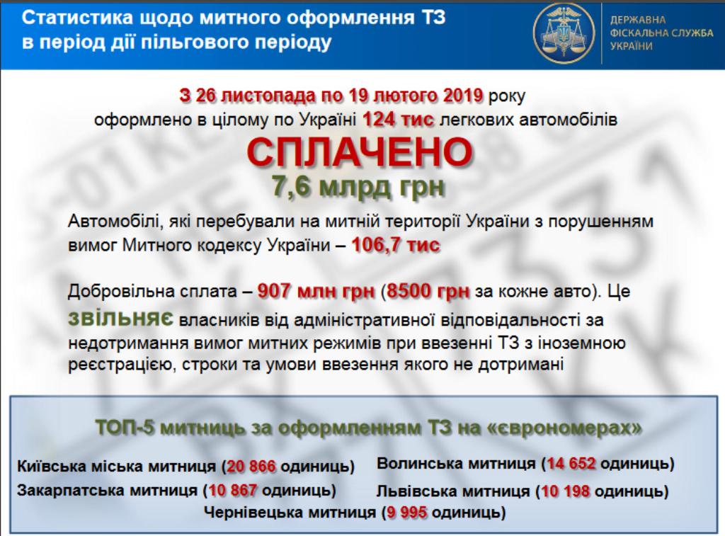В бюджет поступило 7,6 миллиардов гривен