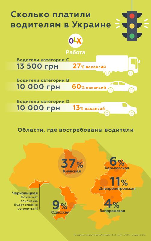 Средняя зарплата водителей
