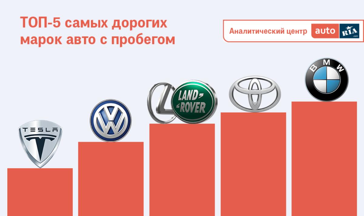 Самой дорогой маркой по областям стала BMW