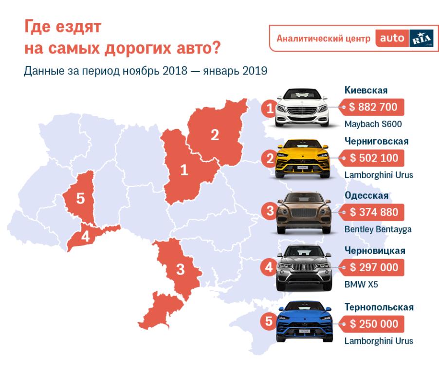Самые дорогие Б/У авто оказались в Киевской области