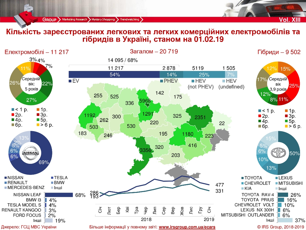 Статистика продаж электрокаров и гибридов в Украине