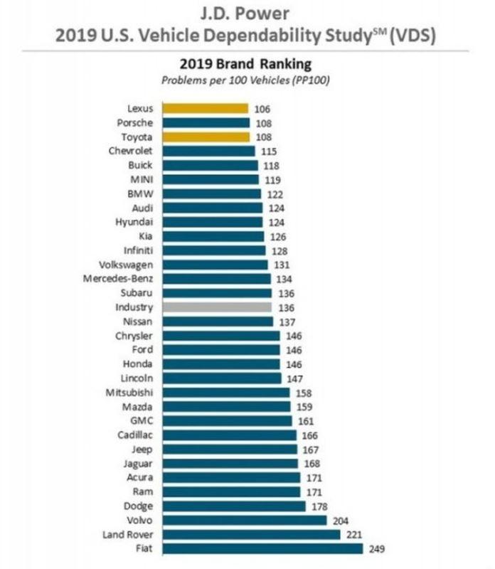 Рейтинг качества автомобилей