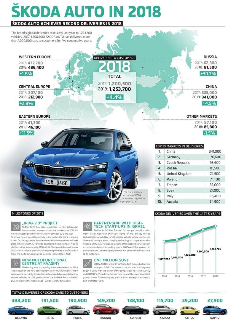 Статистика продаж и прибыль компании Skoda в 2018 году