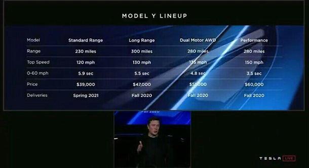 Характеристики новеньких Tesla