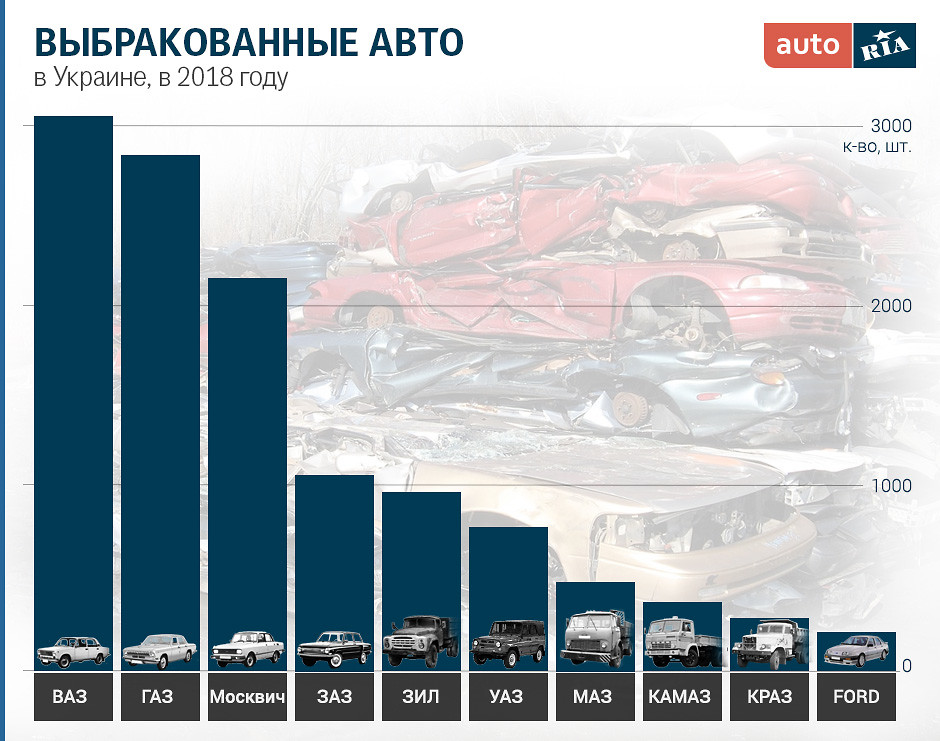 Статистика утилизированных автомобилей
