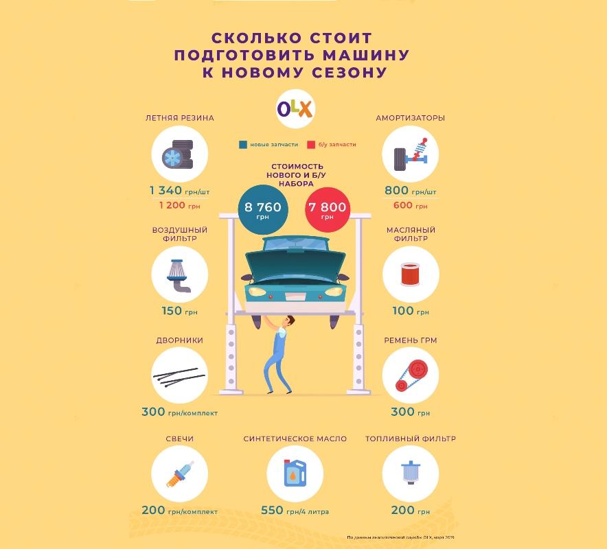 Средняя стоимость запчастей на украинском рынке
