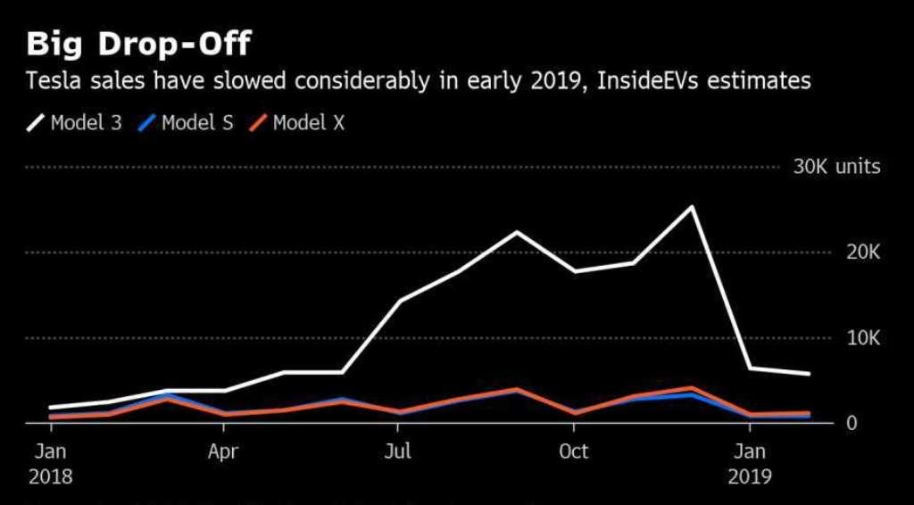 Статистика продаж электромобилей Tesla