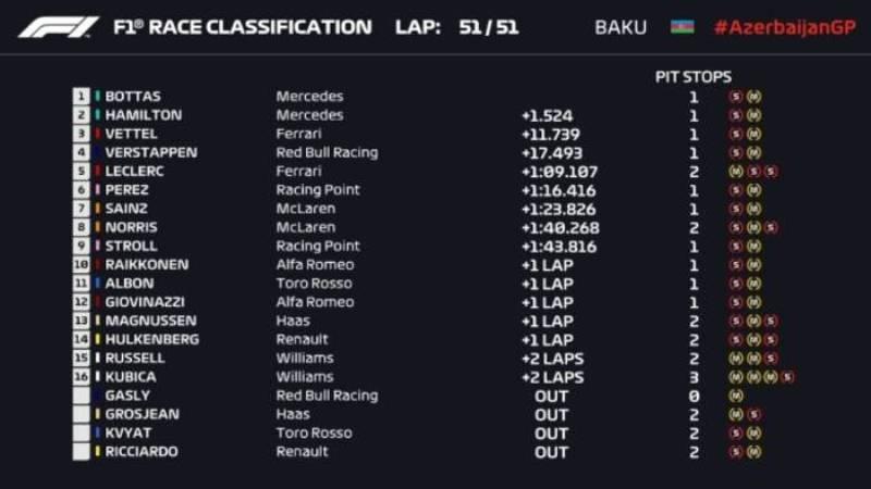 Результаты бакинского этапа Формулы-1
