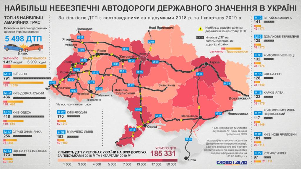 Карта аварийности дорог Украины