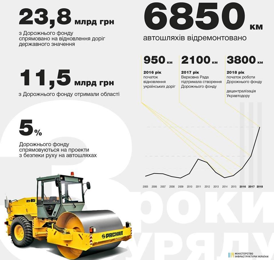 За три года отремонтировали 6850 километров дорог
