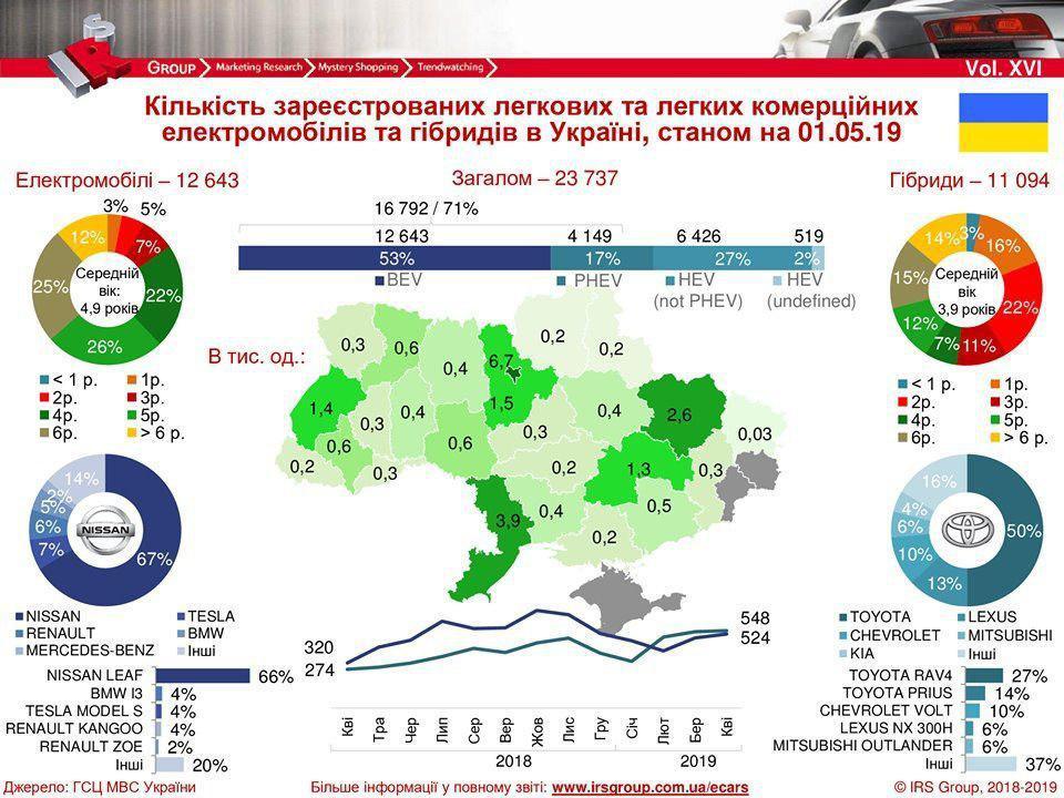 Статистика от МВД Украины