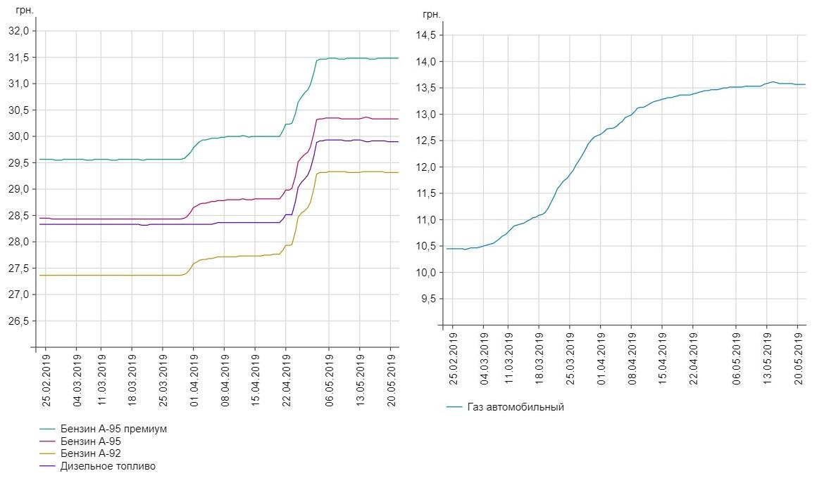 График колебания цен